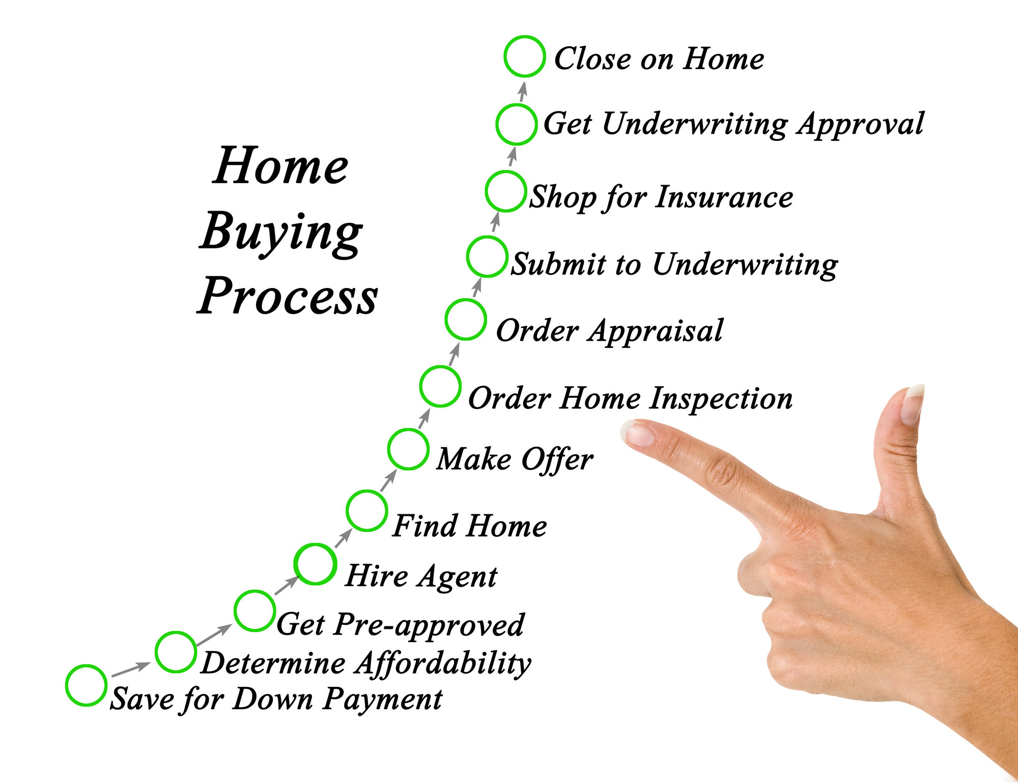Home Buying Process - Tri Cities Homes for Sale